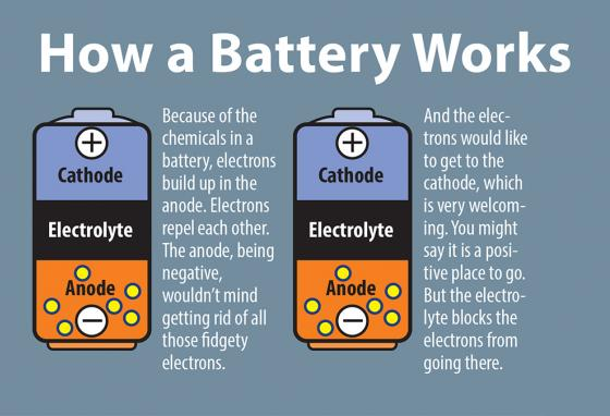 How a battery works, 1: Batteries need these three parts. But the electrolyte, anode, and cathode may be made of different metals or materials. (RB)