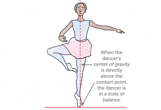 During a pirouette, the dancer is en pointe (tippy-toe). If her feet were flat on the ground, there would be too much friction to spin around. (RB)