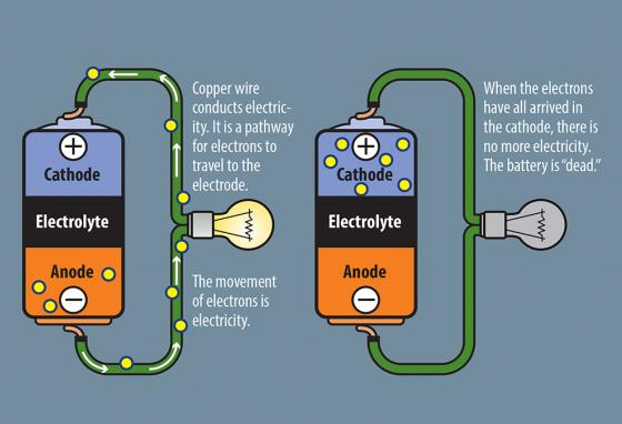 How a battery works, 2: When a pathway is created with a conductive material like copper, electrons can flow. (RB)