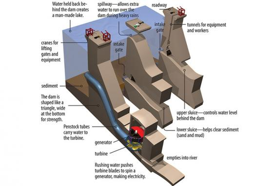 Cutaway art shows the inner workings of a hydroelectric dam. (R. Bishop)