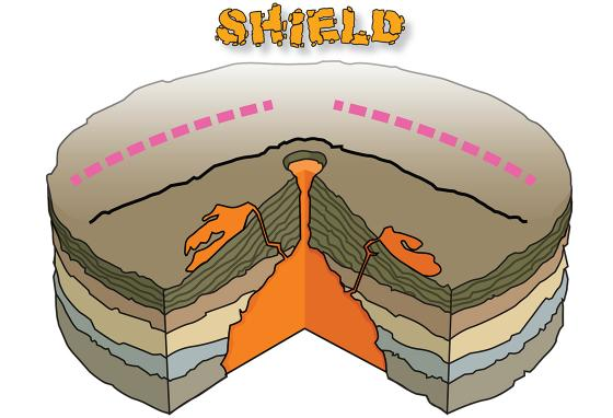 Shield volcanoes form a vast, gently curved mountain as thin lava spreads a great distance before cooling. (R. Bishop)