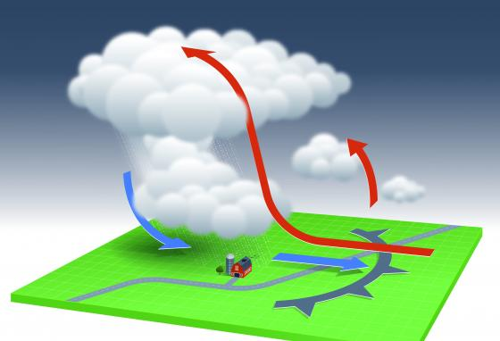 In a derecho, warm air (red arrows) rises. Moisture in the air evaporates, cooling the air, which becomes a downburst. Downbursts (blue arrows) blow straight down to the ground and then outwards (gray line). (Krieg Barrie)