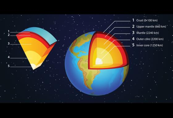 The liquid outer core swirls around the solid inner core of the Earth. That generates the magnetic field.