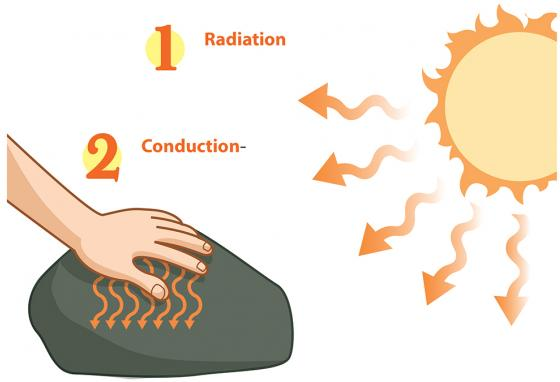 Heat travels through empty spaces through radiation, or through conduction when objects are touching each other. (R. Bishop)