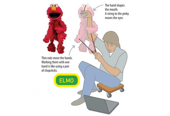 Elmo is a hand-and-rod Muppet. (AP, RB)
