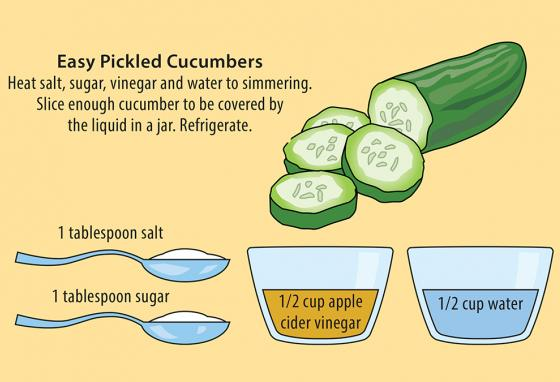 A simple pickling recipe. (R. Bishop)