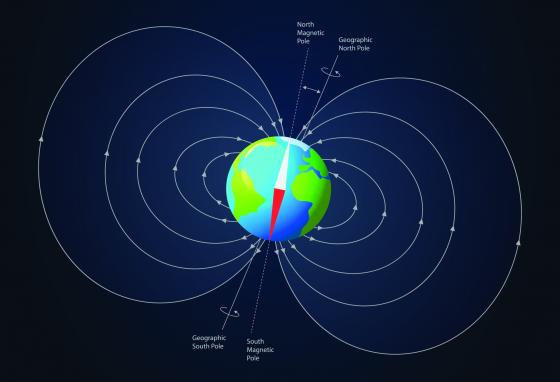 The Earth's magnetic field is strongest at the poles and weakest at the equator.