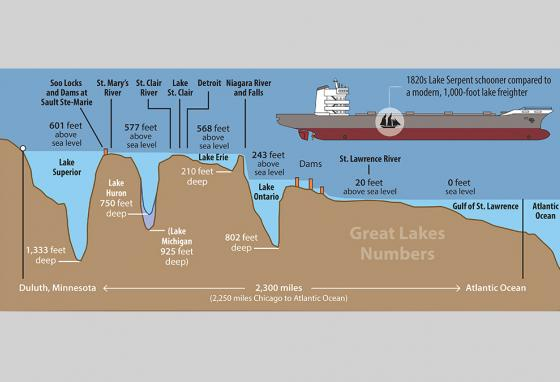 Did you know that the Great Lakes are at different levels? (RB)